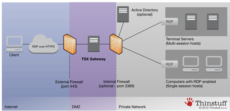 TSX Gateway -A highly secure RDP-VPN solution for Windows